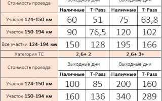 Тарифы Автодор М3, М4, М11
