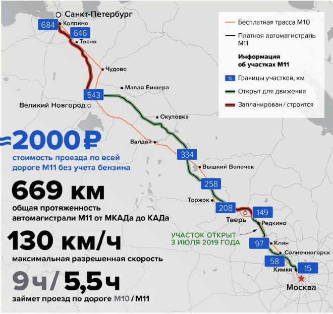 м11 от твери до москвы стоимость проезда на легковом автомобиле без транспортера